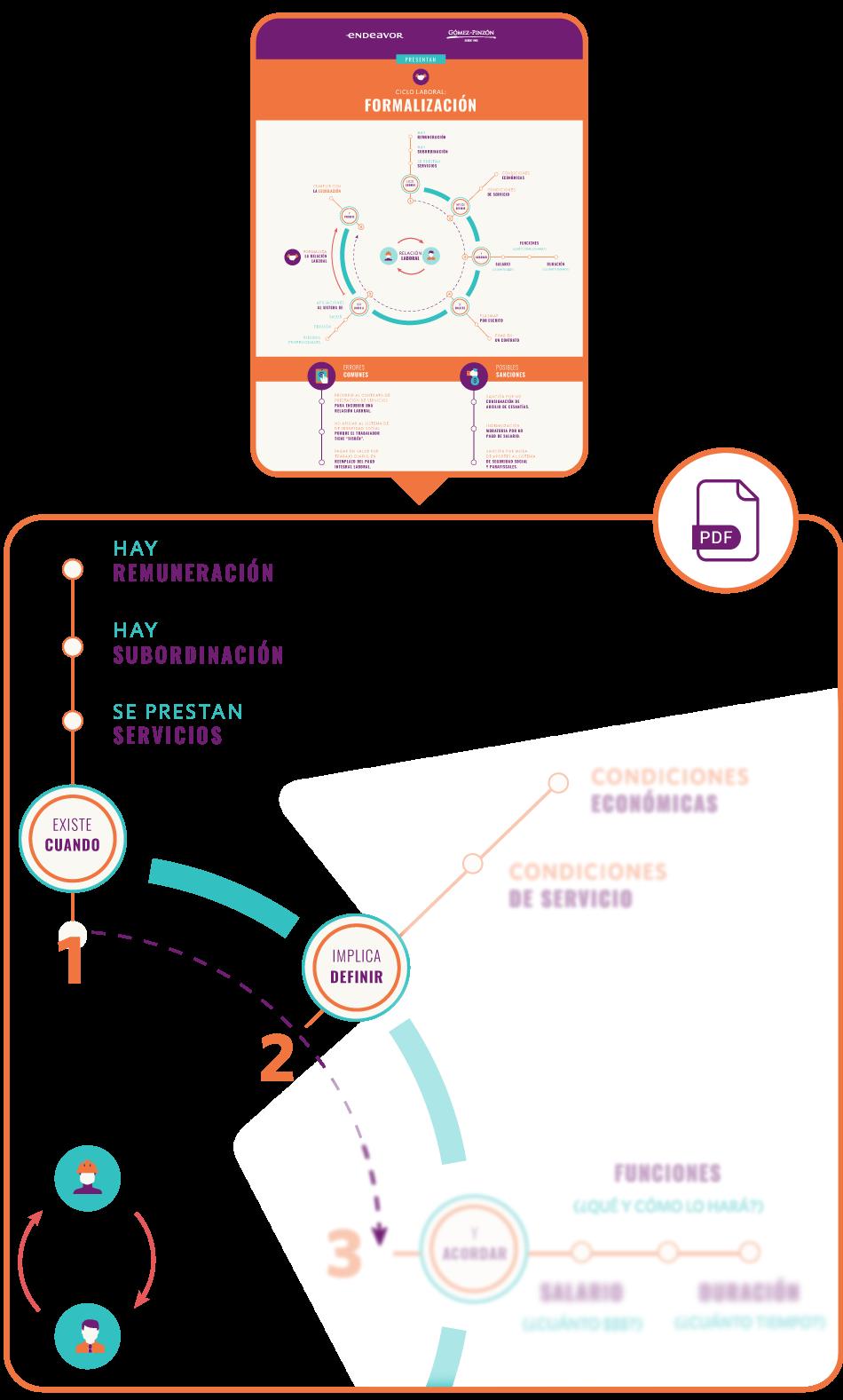Descargar-Infografia-Formalizacion-laboral-en-Colombia-Endeavor