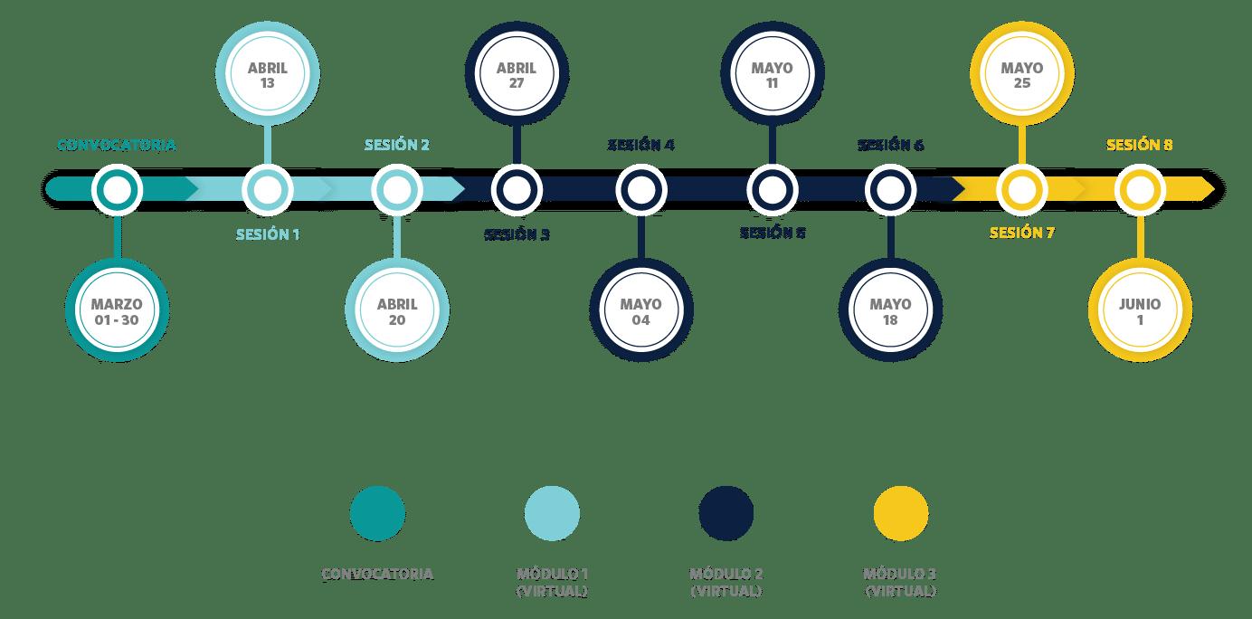 Cronograma de formación