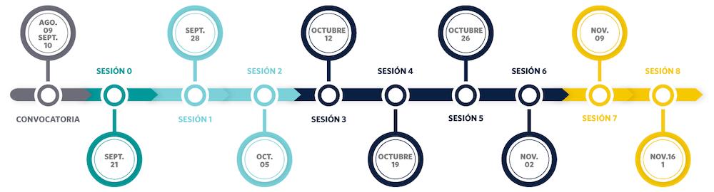 Cronograma Angeles Inversionistas